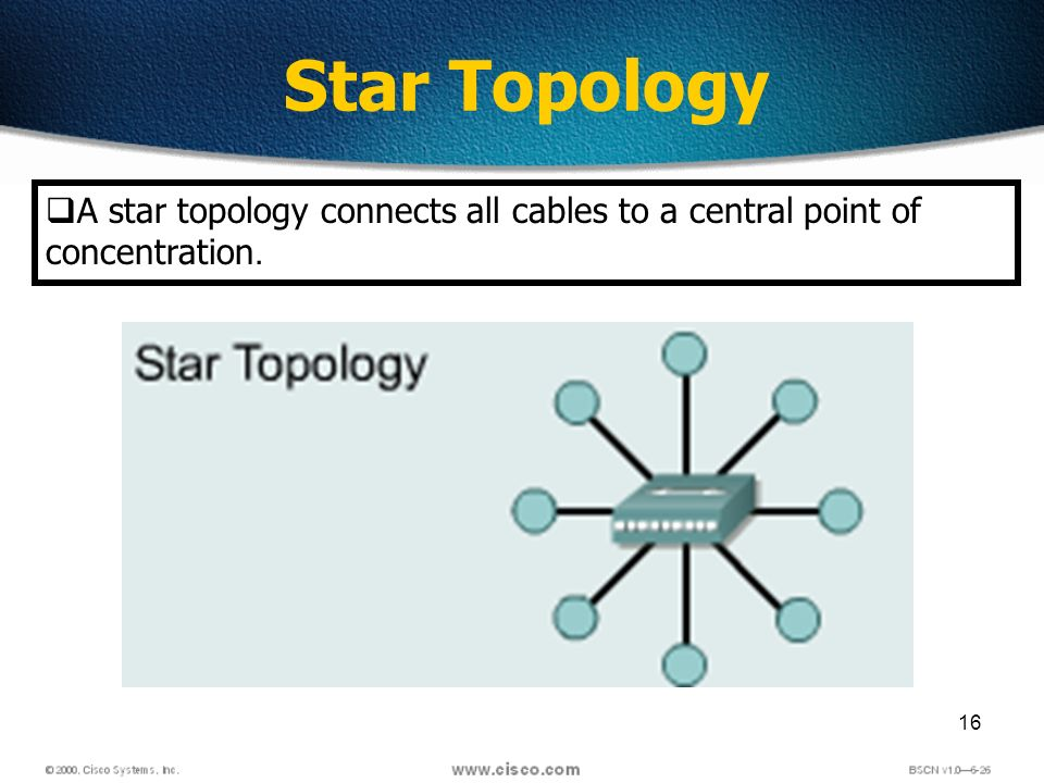 16 Star Topology A star topology connects all cables to a central point of concentration.