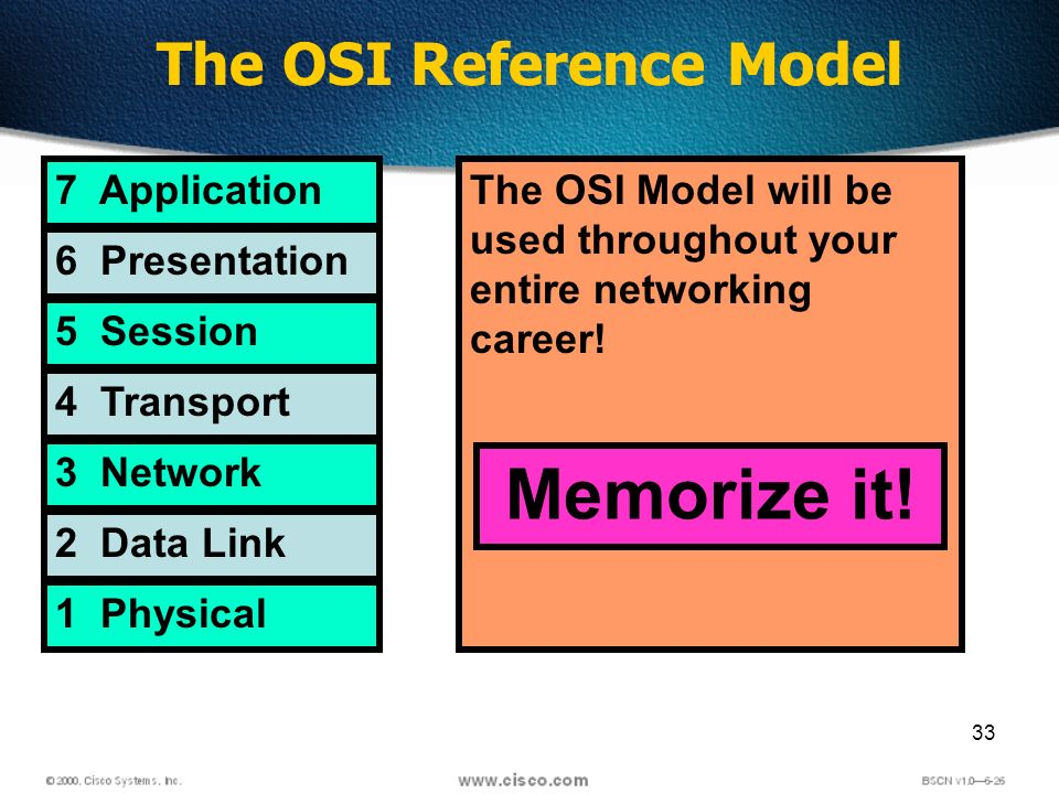 33 The OSI Reference Model 7 Application 6 Presentation 5 Session 4 Transport 3 Network 2 Data Link 1 Physical The OSI Model will be used throughout your entire networking career.