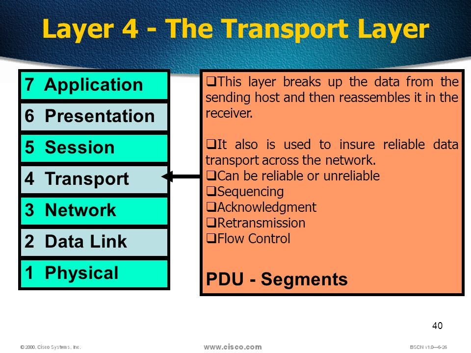 40 Layer 4 - The Transport Layer 7 Application 6 Presentation 5 Session 4 Transport 3 Network 2 Data Link 1 Physical This layer breaks up the data from the sending host and then reassembles it in the receiver.