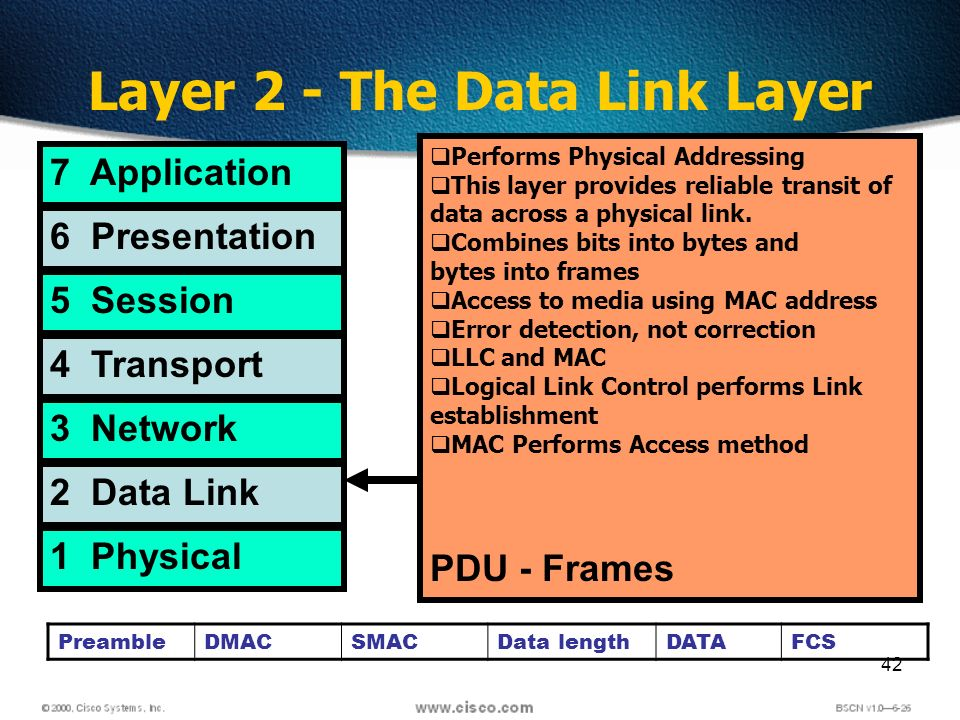 42 Layer 2 - The Data Link Layer 7 Application 6 Presentation 5 Session 4 Transport 3 Network 2 Data Link 1 Physical Performs Physical Addressing This layer provides reliable transit of data across a physical link.