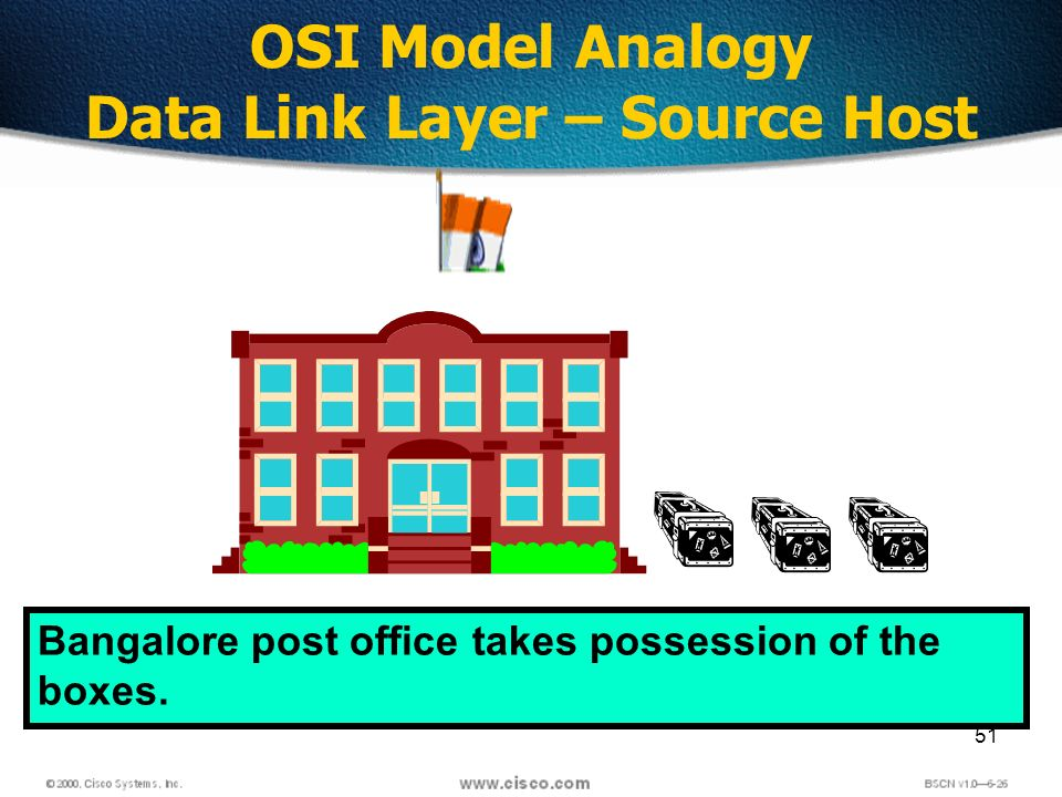 51 OSI Model Analogy Data Link Layer – Source Host Bangalore post office takes possession of the boxes.