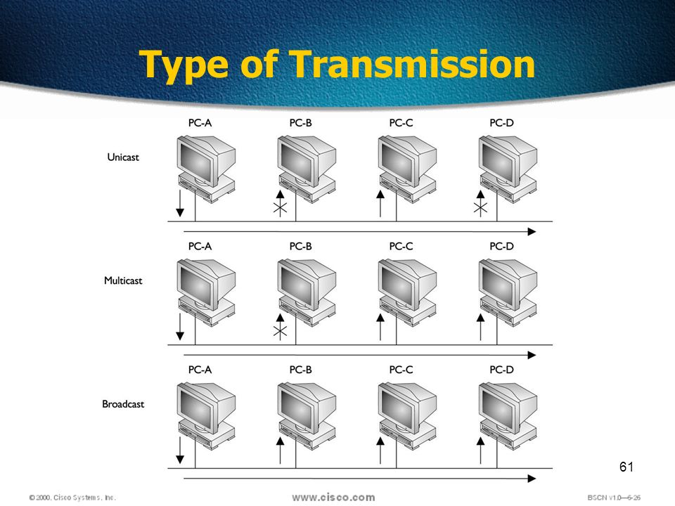 61 Type of Transmission