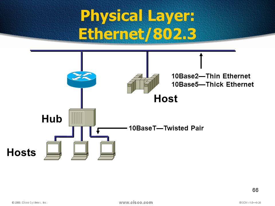 66 Physical Layer: Ethernet/802.3 Hub Hosts Host 10Base2Thin Ethernet 10Base5Thick Ethernet 10BaseTTwisted Pair
