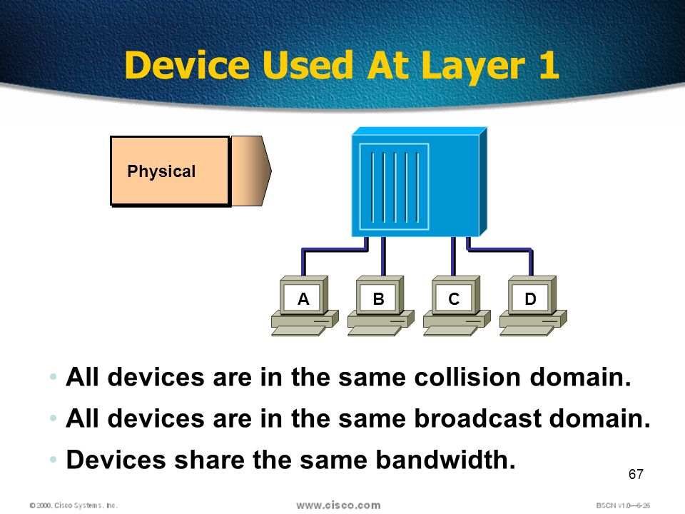 67 Device Used At Layer 1 ABCD Physical All devices are in the same collision domain.