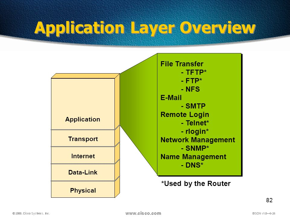 82 Application Layer Overview *Used by the Router Application Transport Internet Data-Link Physical File Transfer - TFTP* - FTP* - NFS E-Mail - SMTP Remote Login - Telnet* - rlogin* Network Management - SNMP* Name Management - DNS* File Transfer - TFTP* - FTP* - NFS E-Mail - SMTP Remote Login - Telnet* - rlogin* Network Management - SNMP* Name Management - DNS*