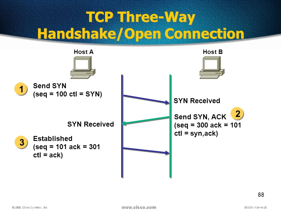 88 Send SYN (seq = 100 ctl = SYN) SYN Received Send SYN, ACK (seq = 300 ack = 101 ctl = syn,ack) Established (seq = 101 ack = 301 ctl = ack) Host AHost B 1 2 3 SYN Received TCP Three-Way Handshake/Open Connection