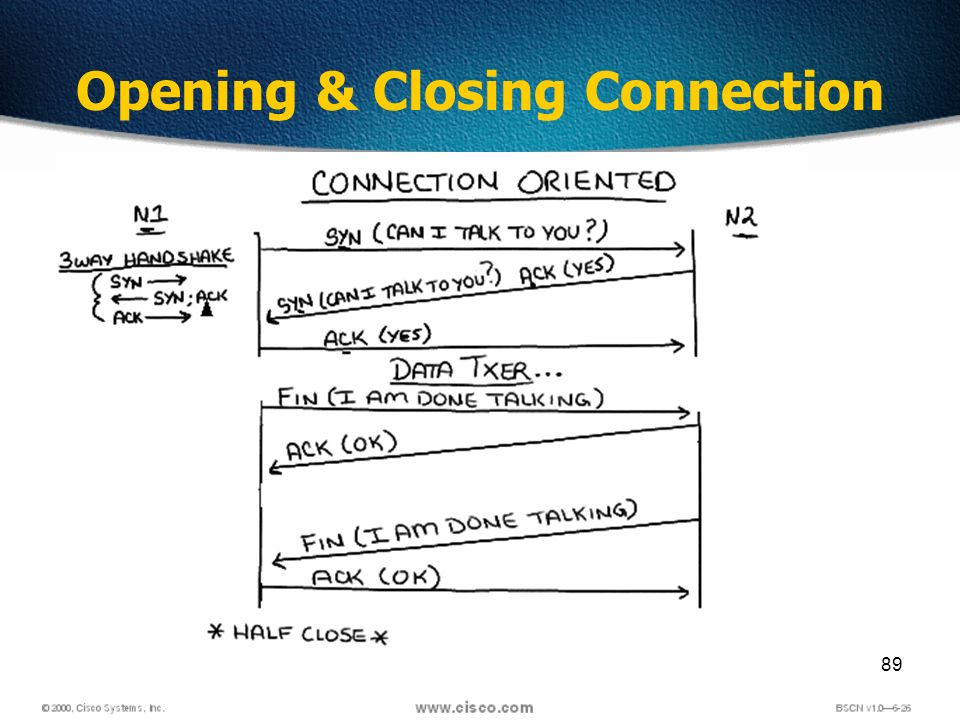 89 Opening & Closing Connection