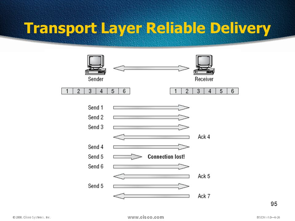 95 Transport Layer Reliable Delivery
