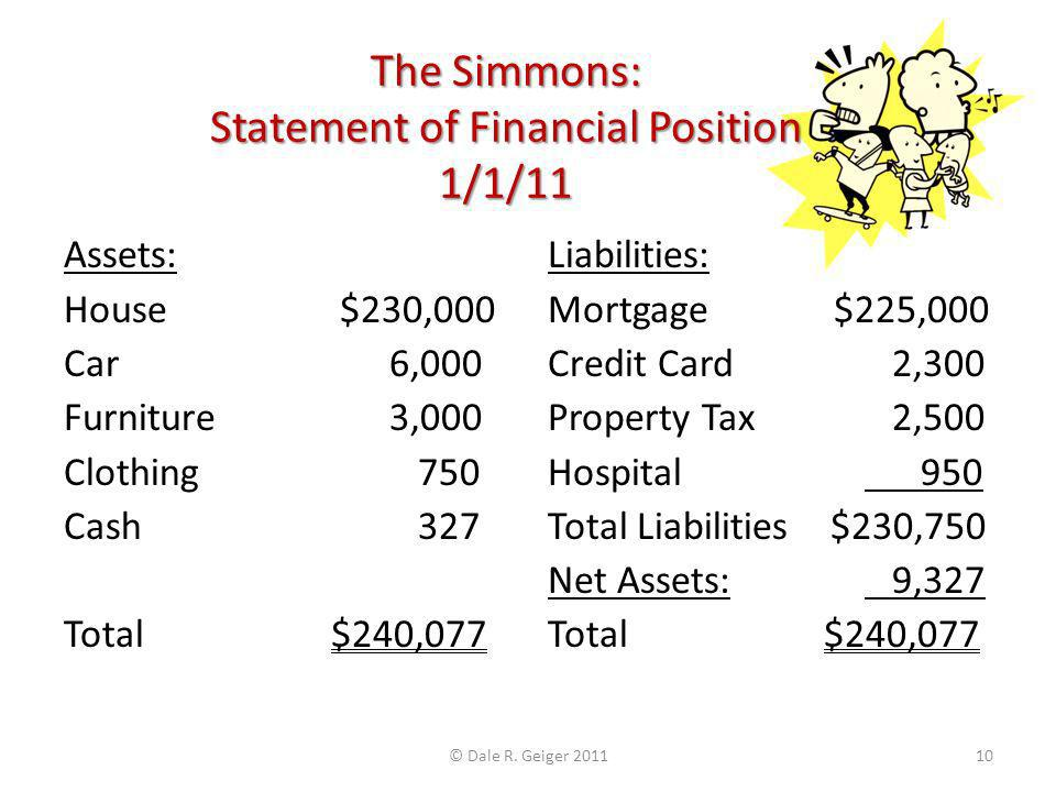 The Simmons: Statement of Financial Position 1/1/11 Assets: House $230,000 Car 6,000 Furniture 3,000 Clothing 750 Cash 327 Total $240,077 Liabilities: Mortgage $225,000 Credit Card 2,300 Property Tax 2,500 Hospital 950 Total Liabilities $230,750 Net Assets: 9,327 Total $240,077 © Dale R.