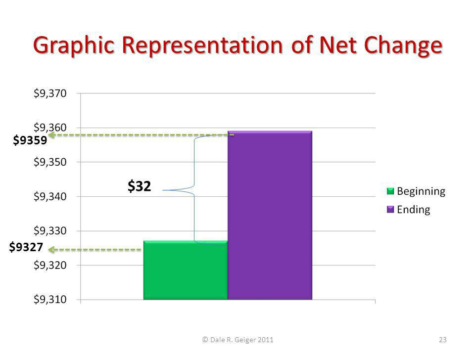 Graphic Representation of Net Change $32 $9359 $9327 © Dale R. Geiger