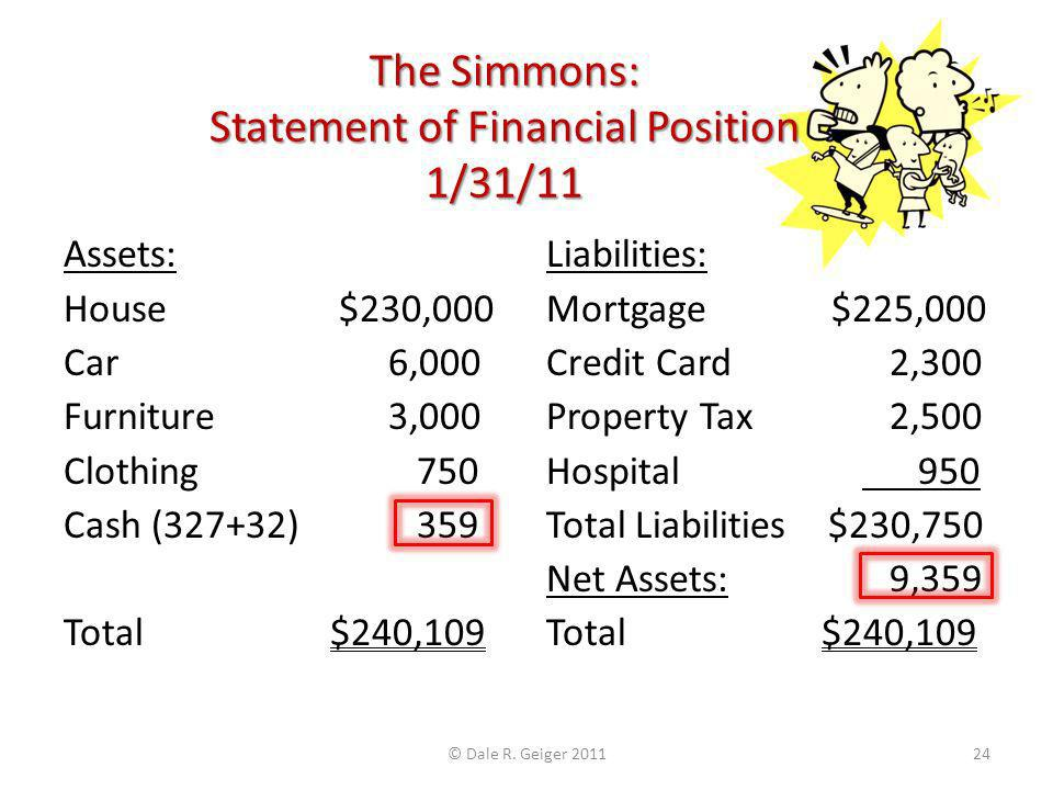 The Simmons: Statement of Financial Position 1/31/11 Assets: House $230,000 Car 6,000 Furniture 3,000 Clothing 750 Cash (327+32) 359 Total $240,109 Liabilities: Mortgage $225,000 Credit Card 2,300 Property Tax 2,500 Hospital 950 Total Liabilities $230,750 Net Assets: 9,359 Total $240,109 © Dale R.