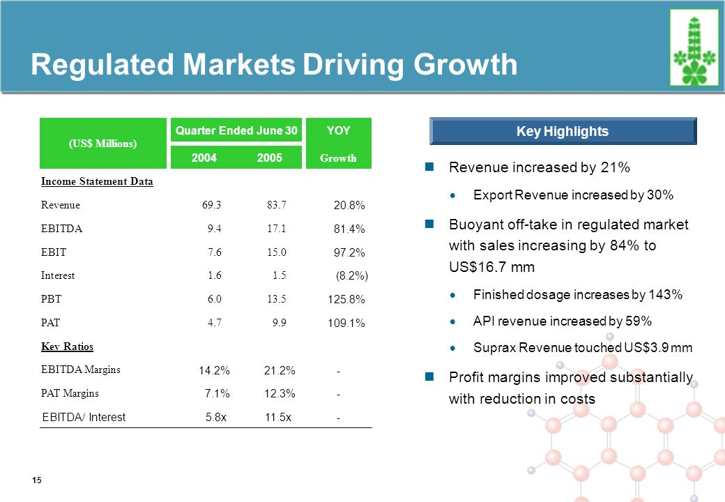 Regulated Markets Driving Growth Revenue increased by 21% Export Revenue increased by 30% Buoyant off-take in regulated market with sales increasing by 84% to US$16.7 mm Finished dosage increases by 143% API revenue increased by 59% Suprax Revenue touched US$3.9 mm Profit margins improved substantially with reduction in costs Key Highlights Quarter Ended June 30YOY 20042005 Growth Income Statement Data Revenue69.383.7 20.8% EBITDA9.417.1 81.4% EBIT7.615.0 97.2% Interest1.61.5 (8.2%) PBT6.013.5 125.8% PAT4.79.9 109.1% Key Ratios EBITDA Margins 14.2%21.2%- PAT Margins 7.1%12.3%- EBITDA/ Interest5.8x11.5x- (US$ Millions) 15