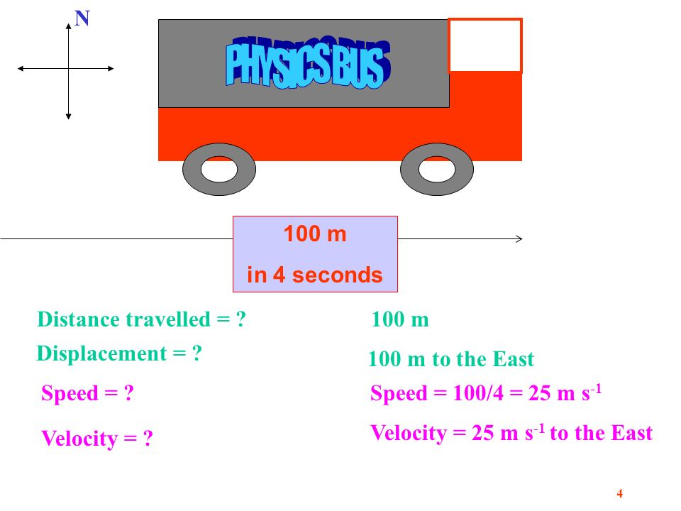 3 Distance travelled - d Time taken - t Velocity - v v= d t d v | t Velocity = Speed in a Specified Direction Constant Velocity
