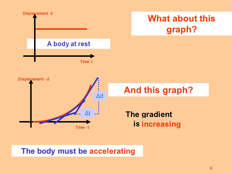 5 Displacement / time graphs Constant velocity Displacement d Time t What will the graph look like.