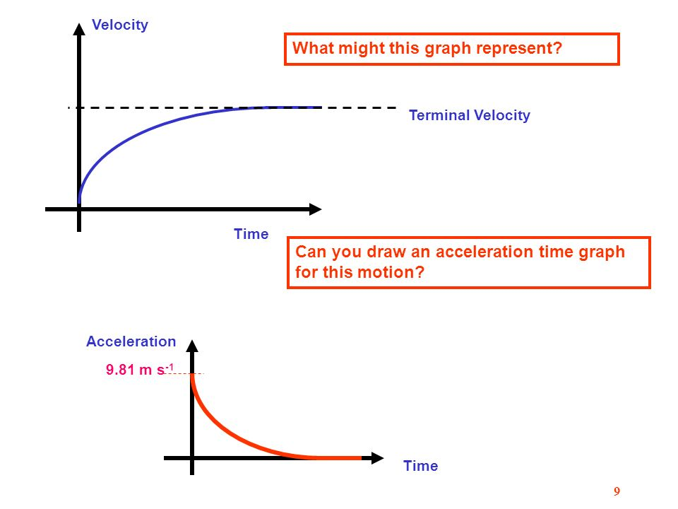 8 Velocity v (ms -1 ) Time t(s) 30 2050 80 Question The graph represents the motion of a tube train between two stations Find 1.The acceleration 2.The maximum velocity 3.The retardation 4.The distance travelled 1.