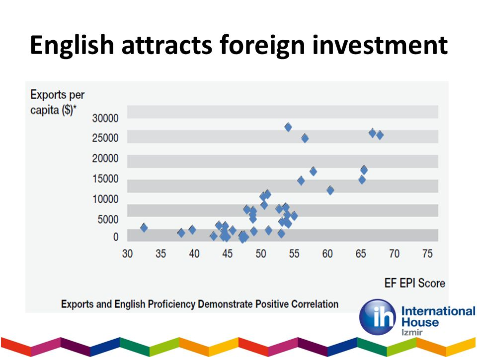 English attracts foreign investment