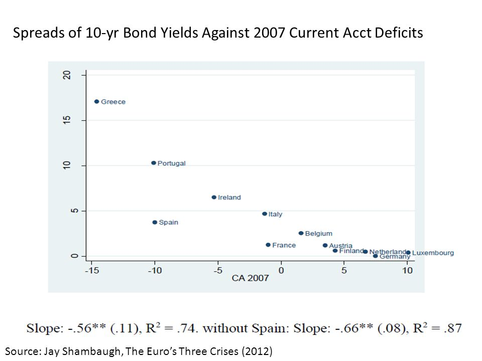 Spreads of 10-yr Bond Yields Against 2007 Current Acct Deficits Source: Jay Shambaugh, The Euros Three Crises (2012)