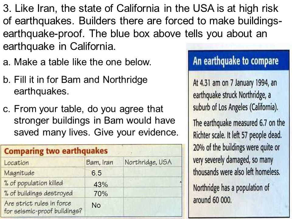 3. Like Iran, the state of California in the USA is at high risk of earthquakes.