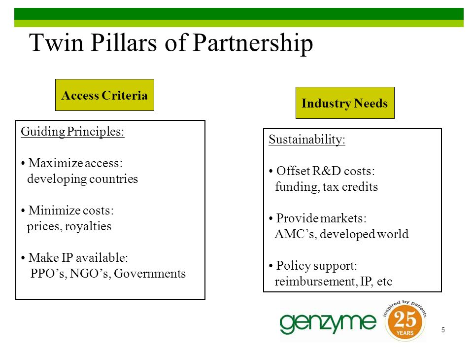 5 Twin Pillars of Partnership Access Criteria Industry Needs Guiding Principles: Maximize access: developing countries Minimize costs: prices, royalties Make IP available: PPOs, NGOs, Governments Sustainability: Offset R&D costs: funding, tax credits Provide markets: AMCs, developed world Policy support: reimbursement, IP, etc