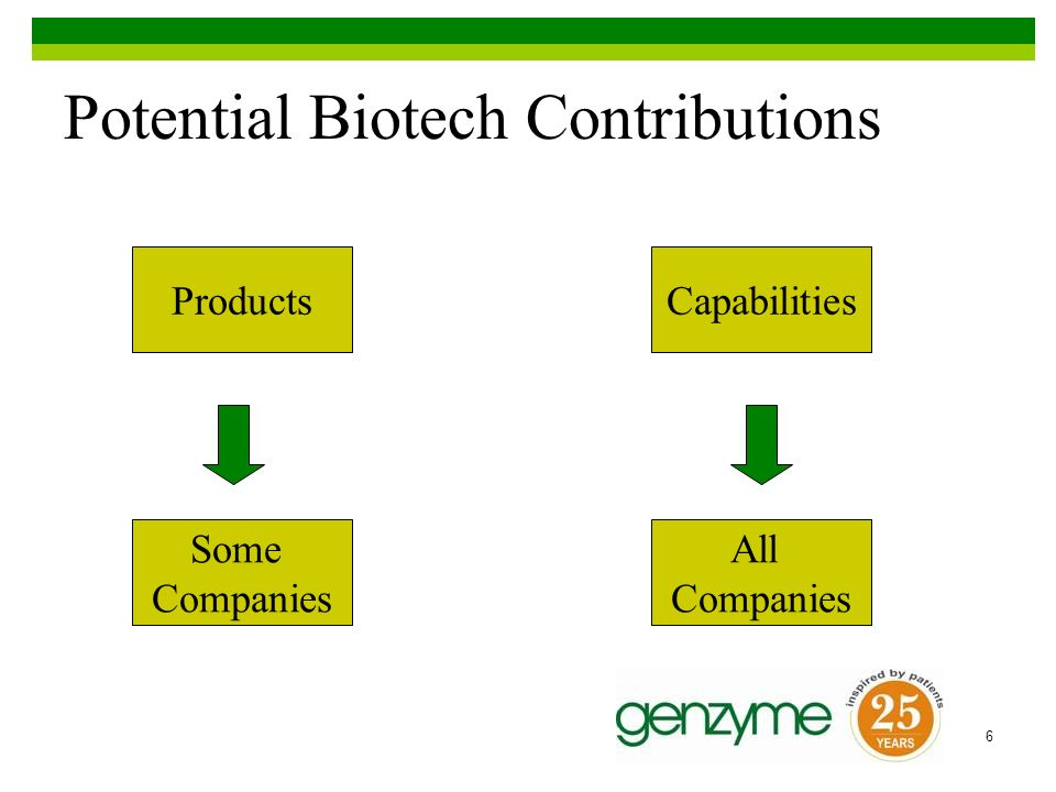 6 Potential Biotech Contributions ProductsCapabilities Some Companies All Companies