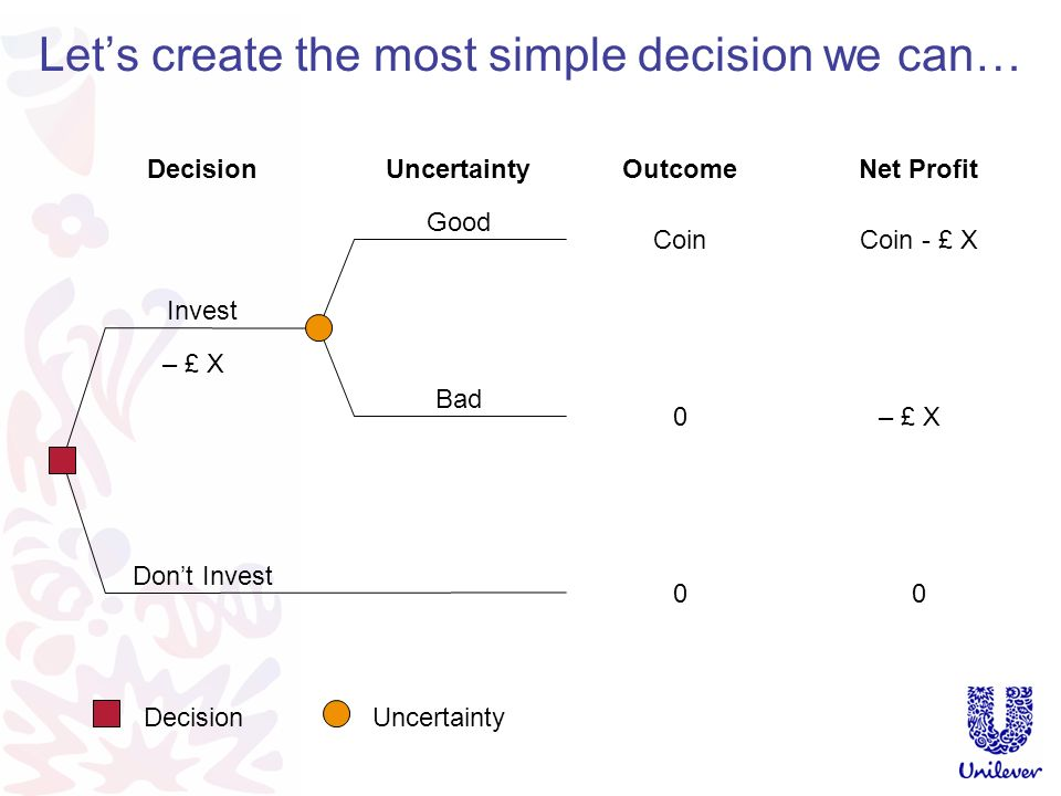 We will demonstrate the principles of Decision Making Under Uncertainty using a simple (but real) example This is a personal investment decision.