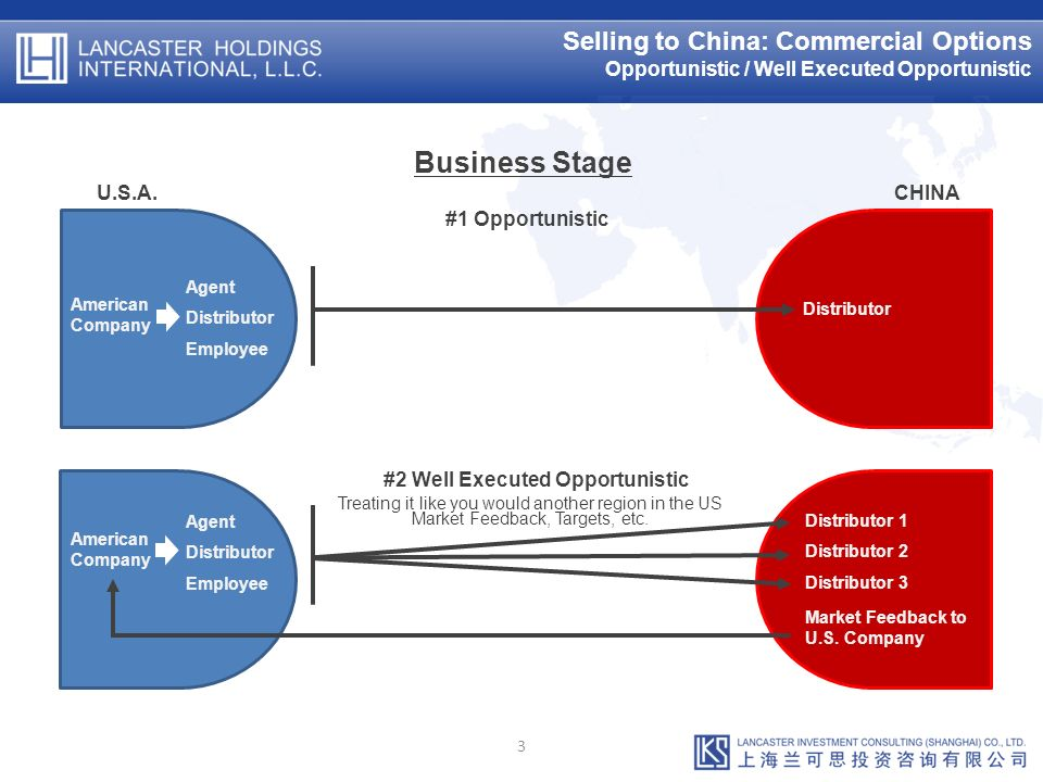 Selling to China: Commercial Options Opportunistic / Well Executed Opportunistic 3 Business Stage U.S.A.CHINA American Company Agent Distributor Employee American Company Agent Distributor Employee Distributor Distributor 1 Distributor 2 Distributor 3 Market Feedback to U.S.