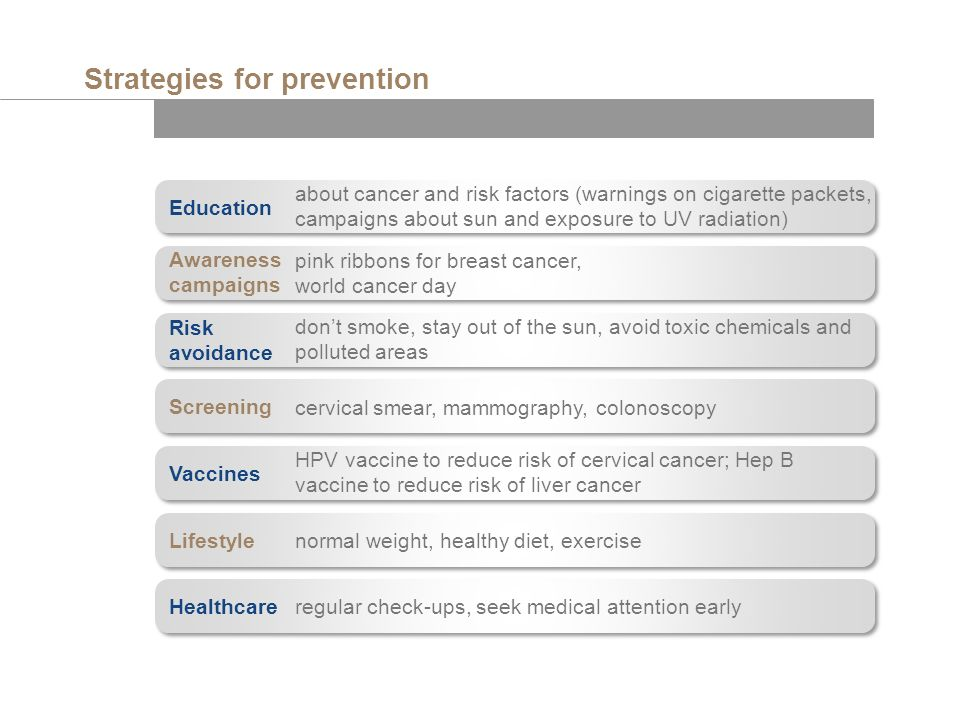 Strategies for prevention about cancer and risk factors (warnings on cigarette packets, campaigns about sun and exposure to UV radiation) pink ribbons for breast cancer, world cancer day dont smoke, stay out of the sun, avoid toxic chemicals and polluted areas cervical smear, mammography, colonoscopy HPV vaccine to reduce risk of cervical cancer; Hep B vaccine to reduce risk of liver cancer normal weight, healthy diet, exercise regular check-ups, seek medical attention early Education Awareness campaigns Risk avoidance Screening Vaccines Lifestyle Healthcare