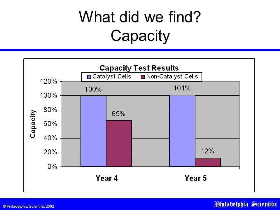 © Philadelphia Scientific 2002 Philadelphia Scientific What did we find Capacity