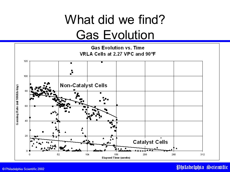 © Philadelphia Scientific 2002 Philadelphia Scientific What did we find Gas Evolution