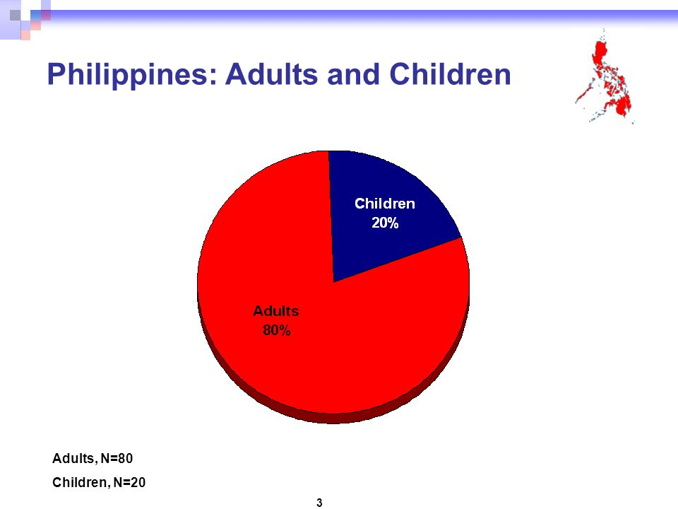 3 Philippines: Adults and Children Adults, N=80 Children, N=20