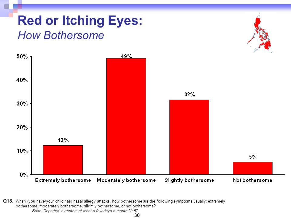30 Red or Itching Eyes: How Bothersome Q18.
