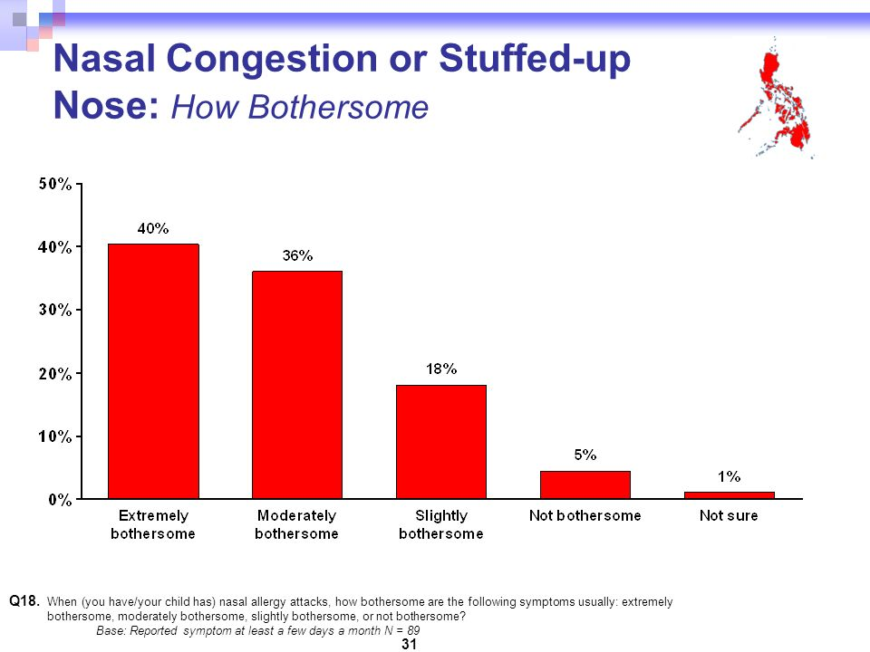 31 Nasal Congestion or Stuffed-up Nose: How Bothersome Q18.