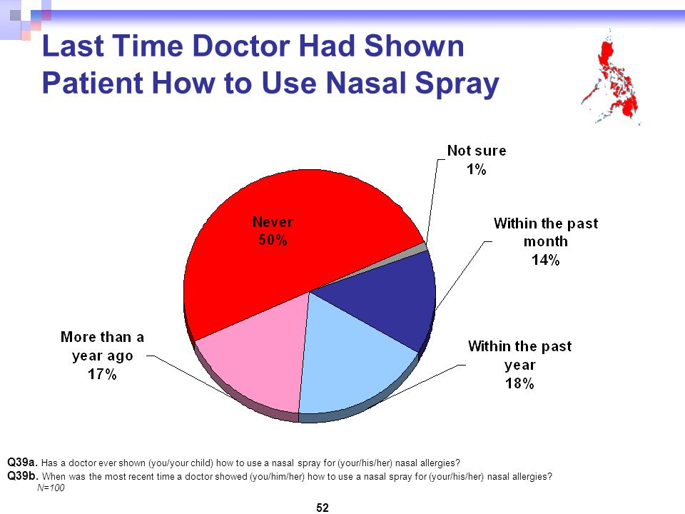 52 Last Time Doctor Had Shown Patient How to Use Nasal Spray Q39a.