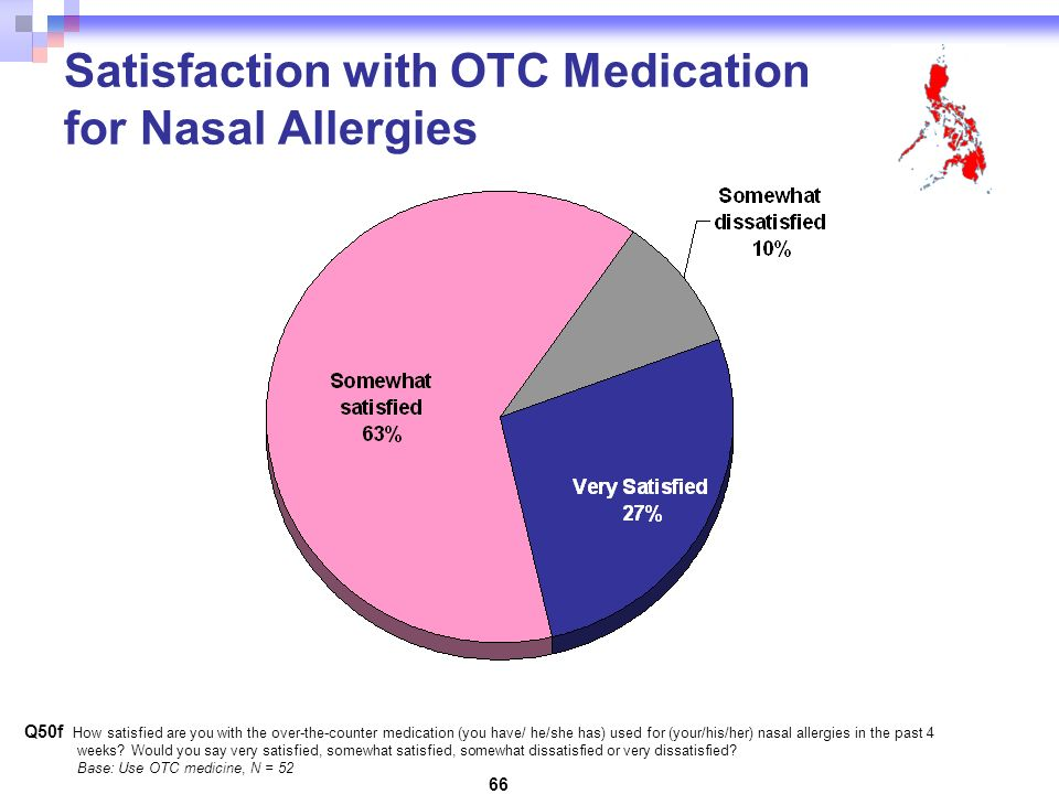 66 Satisfaction with OTC Medication for Nasal Allergies Q50f How satisfied are you with the over-the-counter medication (you have/ he/she has) used for (your/his/her) nasal allergies in the past 4 weeks.
