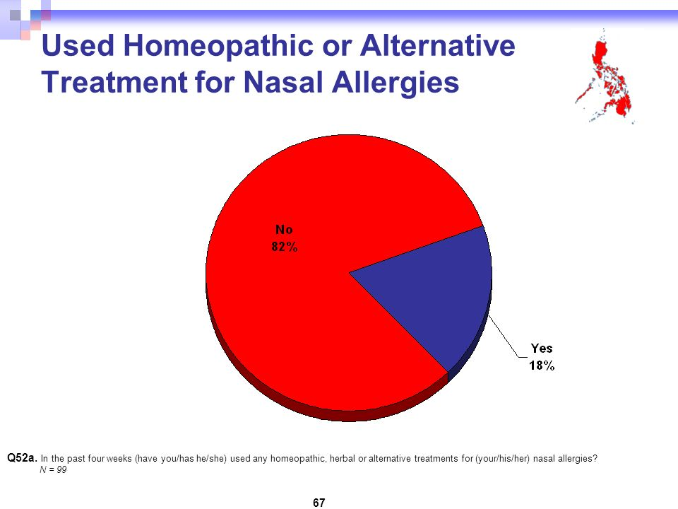 67 Used Homeopathic or Alternative Treatment for Nasal Allergies Q52a.