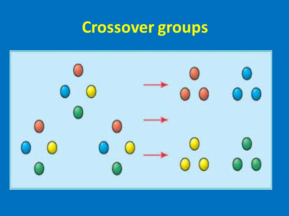 Crossover groups
