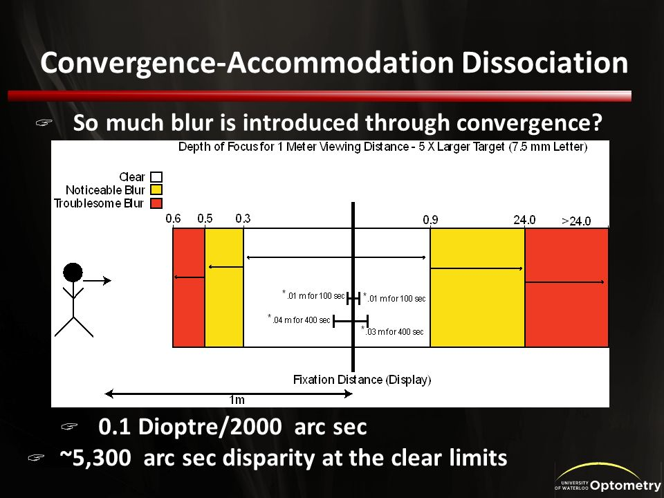 Convergence-Accommodation Dissociation So much blur is introduced through convergence.