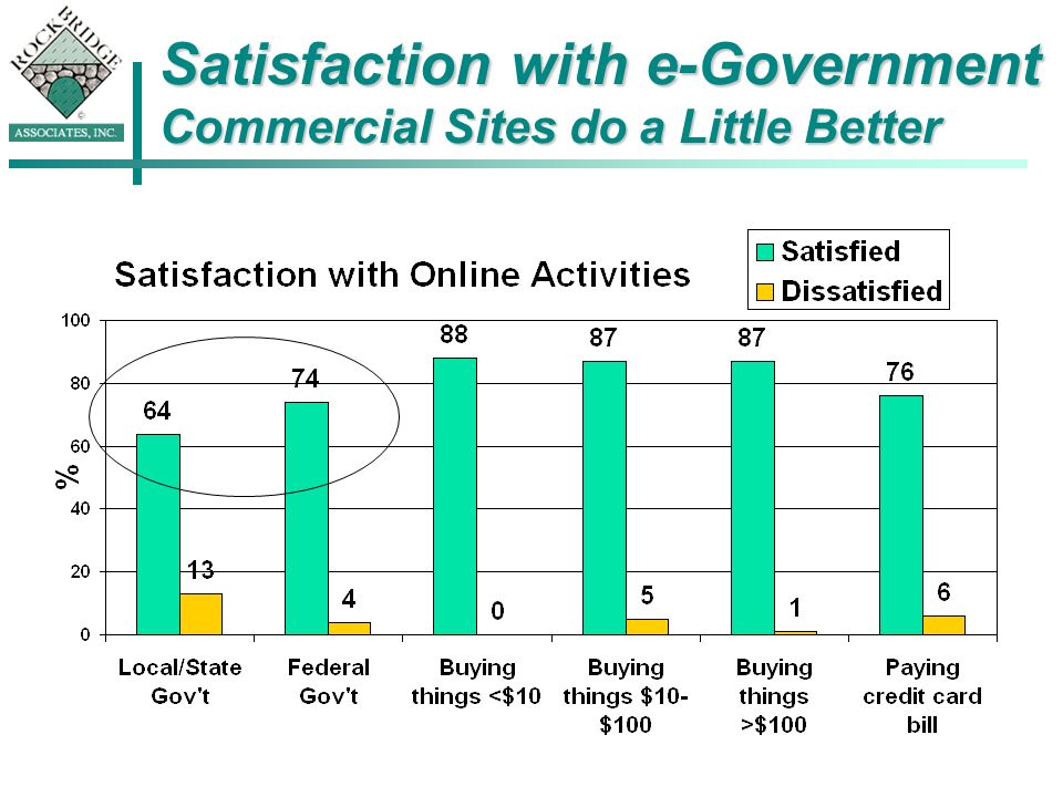Satisfaction with e-Government Commercial Sites do a Little Better