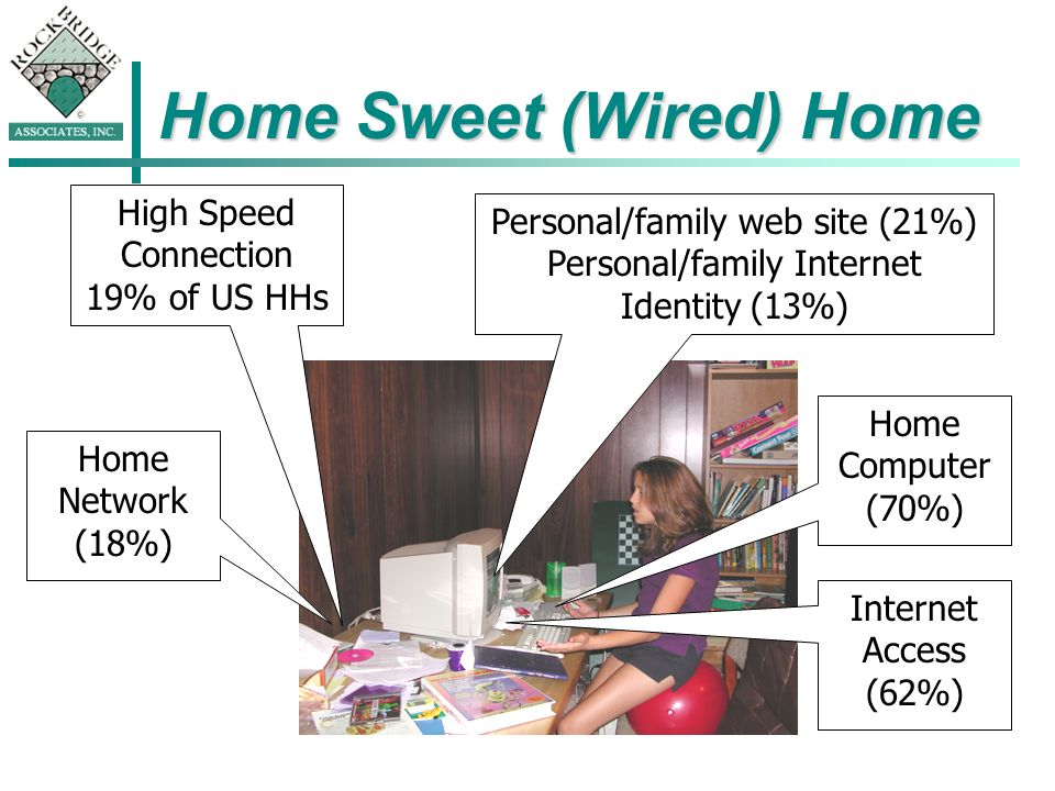 Home Sweet (Wired) Home High Speed Connection 19% of US HHs Personal/family web site (21%) Personal/family Internet Identity (13%) Home Network (18%) Home Computer (70%) Internet Access (62%)