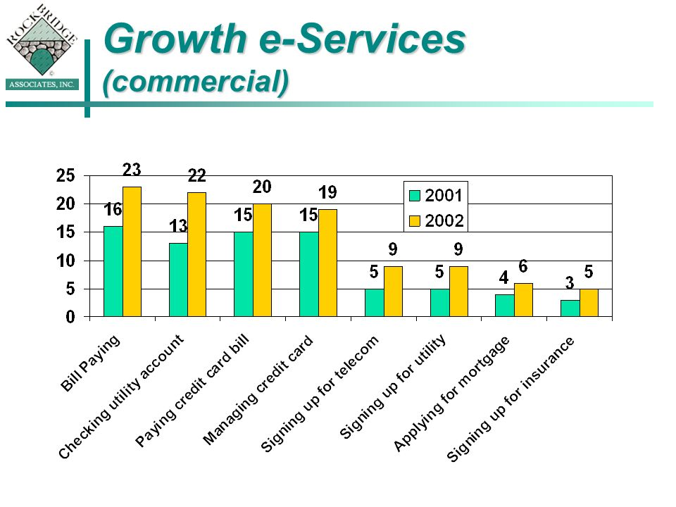 Growth e-Services (commercial)