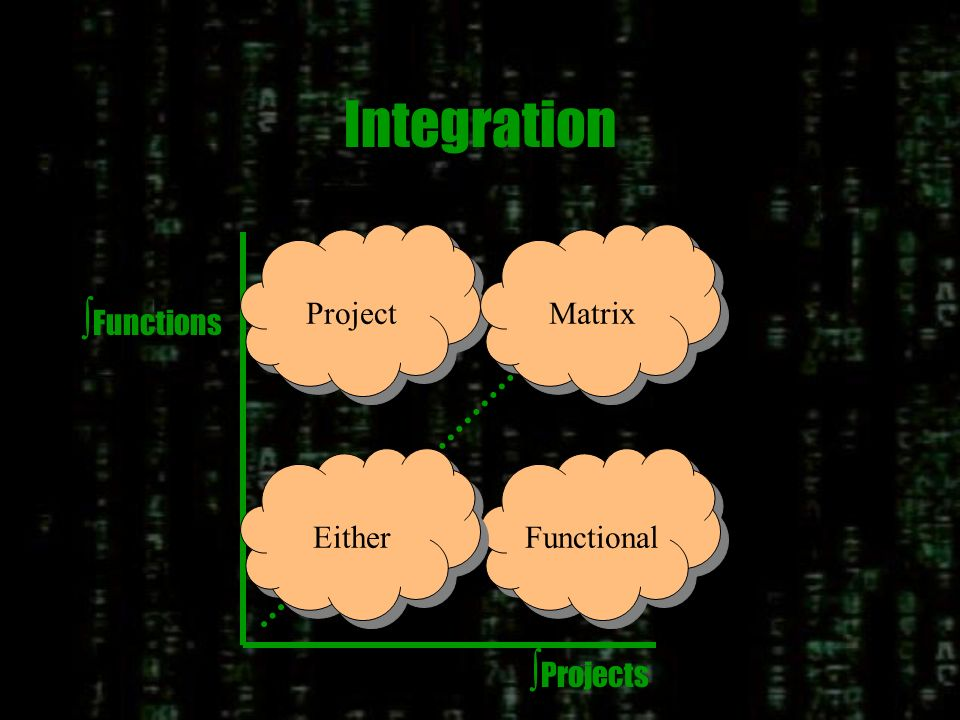 Interdependence of Projects When Projects require highly interdependent technologies, a structure which links the technologies through the projects is required.