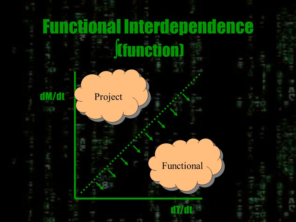 Integration Functions Projects Project Functional Either Matrix