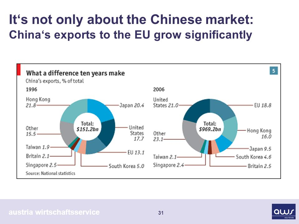 austria wirtschaftsservice 31 Its not only about the Chinese market: Chinas exports to the EU grow significantly