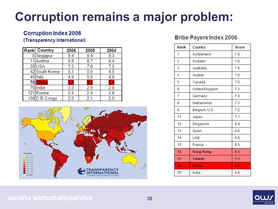 austria wirtschaftsservice 35 Corruption remains a major problem: Corruption Index 2006 (Transparency International) Rank Country Singapur9,4 9,3 11Austria8,68,78,4 20USA7,37,67,5 42South Korea5,15,04,5 45Italy4,95,04,8 70China3,33,23,4 70India3,32,92,8 121Russia2,52,42,8 156D.R.Congo2,02,12,0 RankCountryScore 1Switzerland7.8 2Sweden7.6 3Australia7.6 4Austria7.5 5Canada7.5 6United Kingdom7.3 7Germany7.8 8Netherlands7.3 9Belgium, U.S Japan7.1 12Singapore6.8 13Spain6.6 14UAE6.6 15France6.5 18Hong Kong6.0 26Taiwan5.4 29China4.9 30India4.6 Bribe Payers Index 2006
