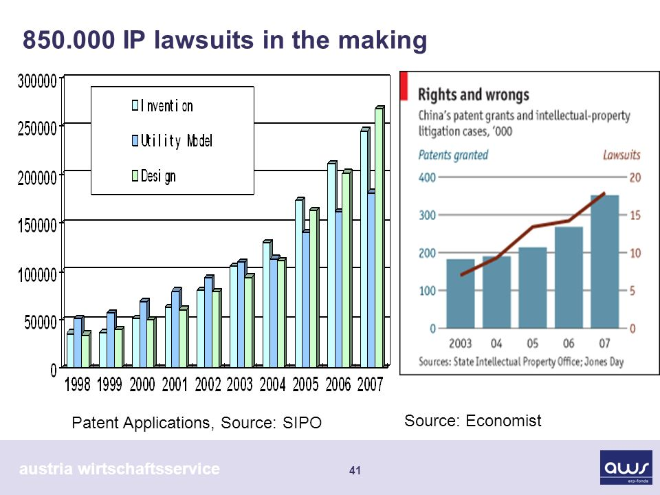austria wirtschaftsservice IP lawsuits in the making Patent Applications, Source: SIPO Source: Economist