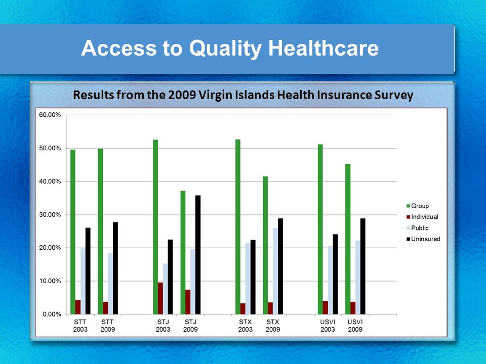 Access to Quality Healthcare Results from the 2009 Virgin Islands Health Insurance Survey