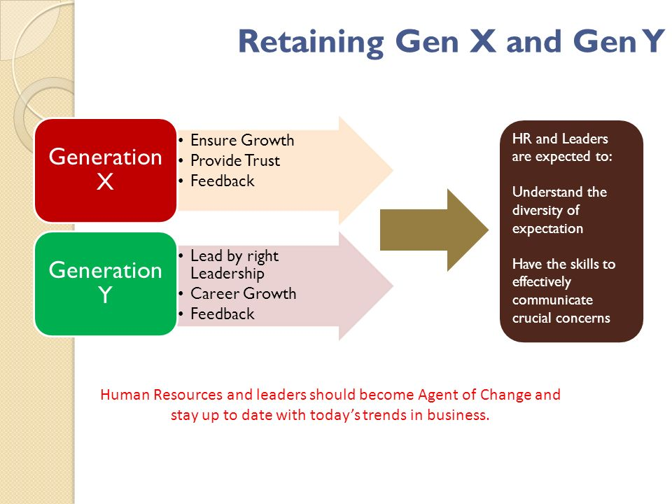 Ensure Growth Provide Trust Feedback Generation X Lead by right Leadership Career Growth Feedback Generation Y HR and Leaders are expected to: Understand the diversity of expectation Have the skills to effectively communicate crucial concerns Human Resources and leaders should become Agent of Change and stay up to date with todays trends in business.
