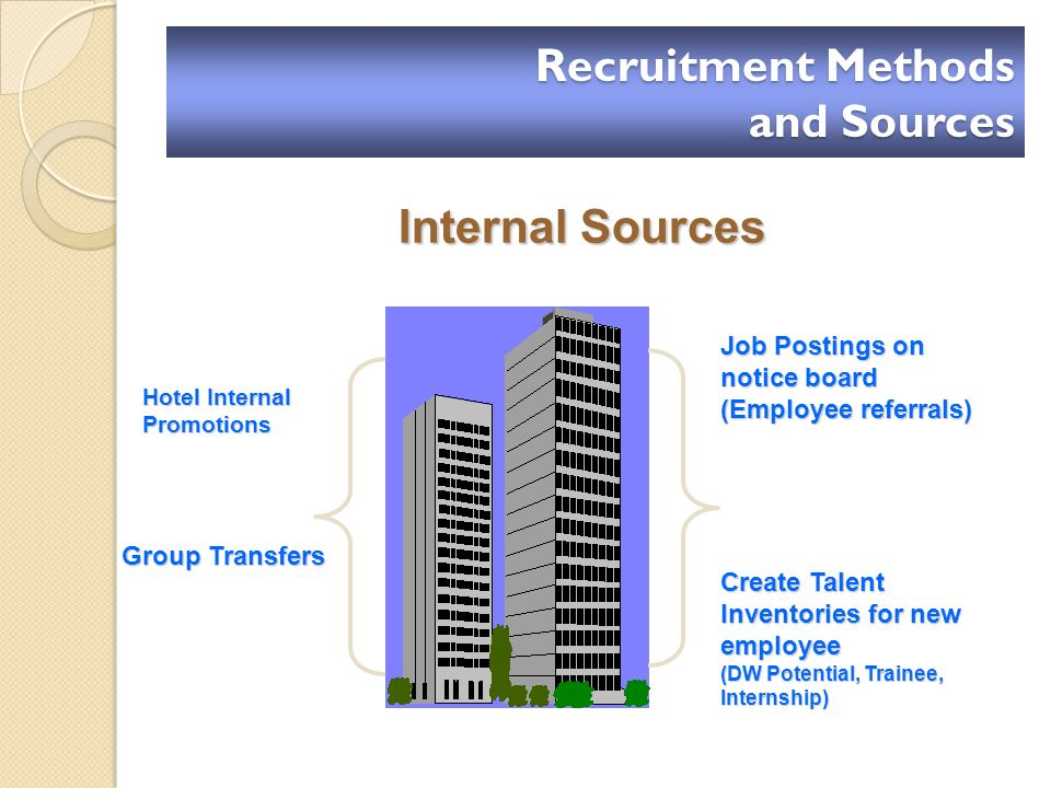 Internal Sources Job Postings on notice board (Employee referrals) Create Talent Inventories for new employee (DW Potential, Trainee, Internship) Hotel Internal Promotions Group Transfers Recruitment Methods and Sources