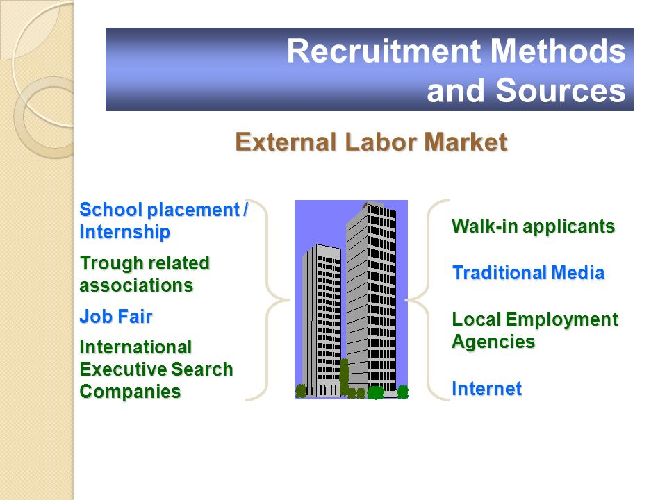 External Labor Market Walk-in applicants Traditional Media Local Employment Agencies Internet School placement / Internship Trough related associations Job Fair International Executive Search Companies Recruitment Methods and Sources