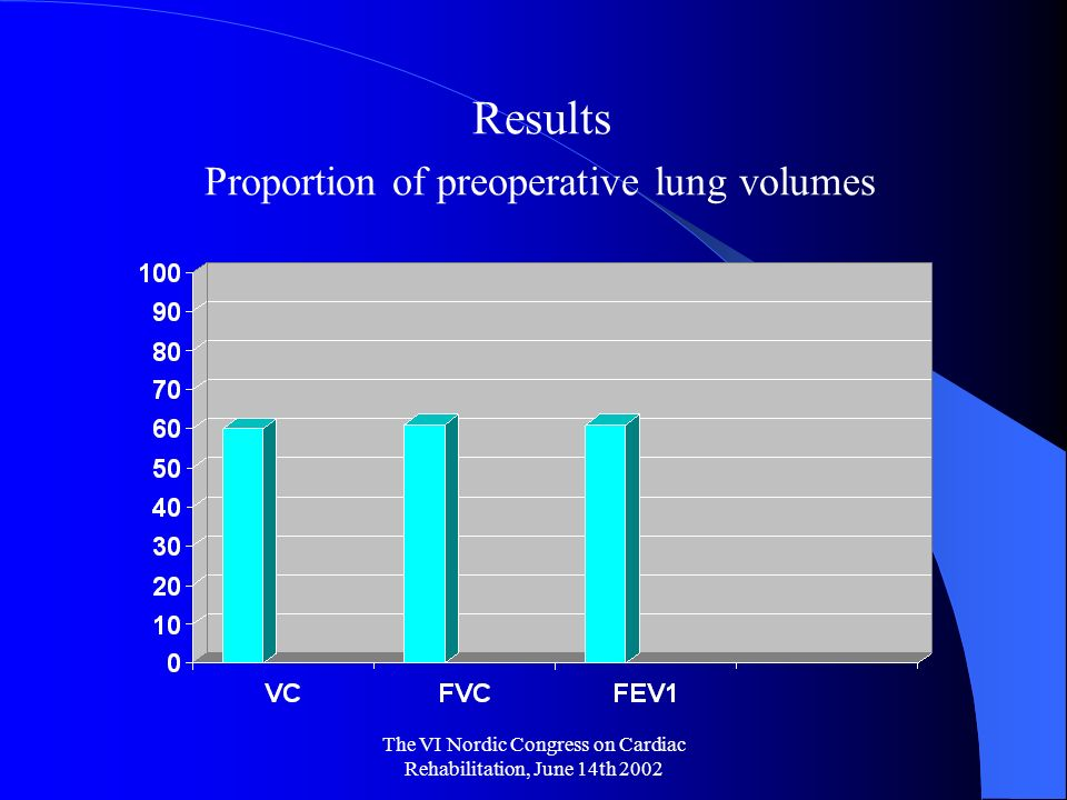 The VI Nordic Congress on Cardiac Rehabilitation, June 14th 2002 Results Proportion of preoperative lung volumes